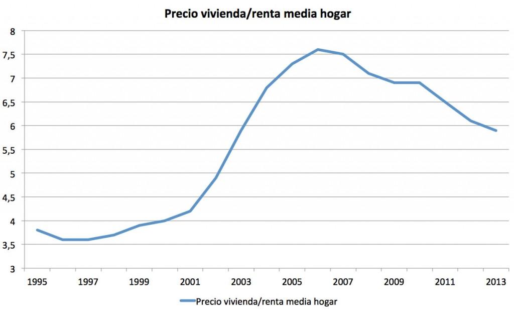 Evolución-del-precio-de-la-vivienda-según-renta-