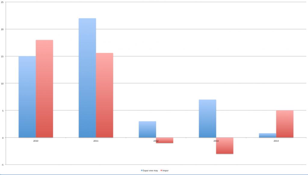 Evolución de las exportaciones e importaciones de enero a mayo