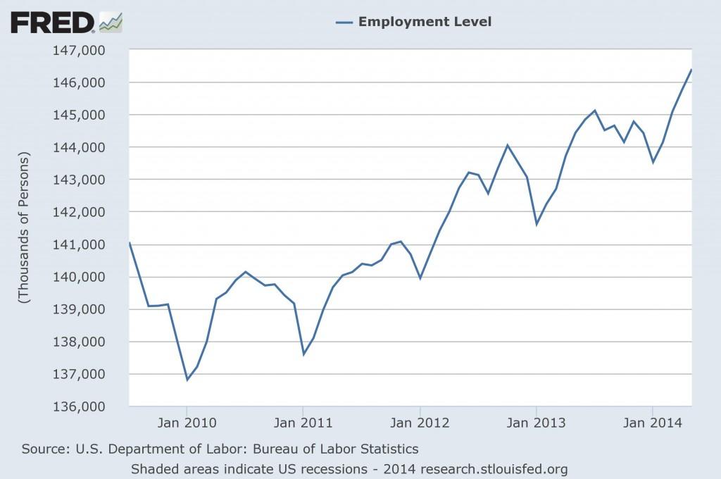 La evolución del empleo en EEUU