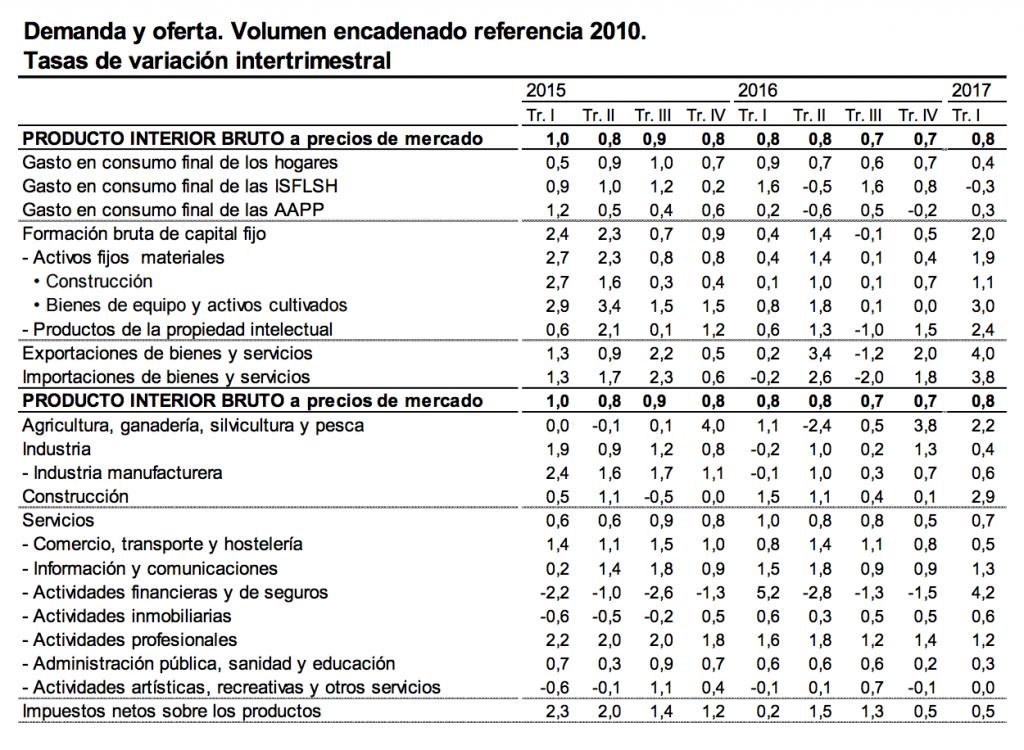 datos PIB en España