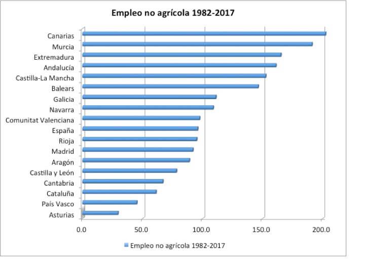 Independencia de Cataluña y empleo no agrícola