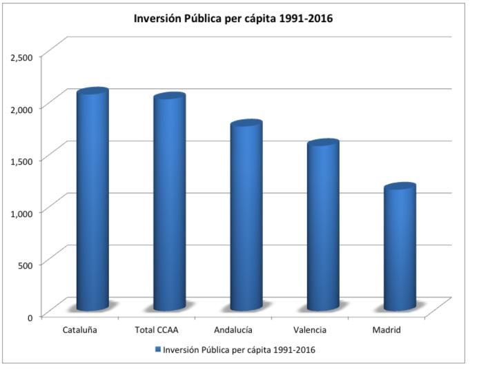 Tesis económicas del independentismo catalán: ¿Verdad o mentira?