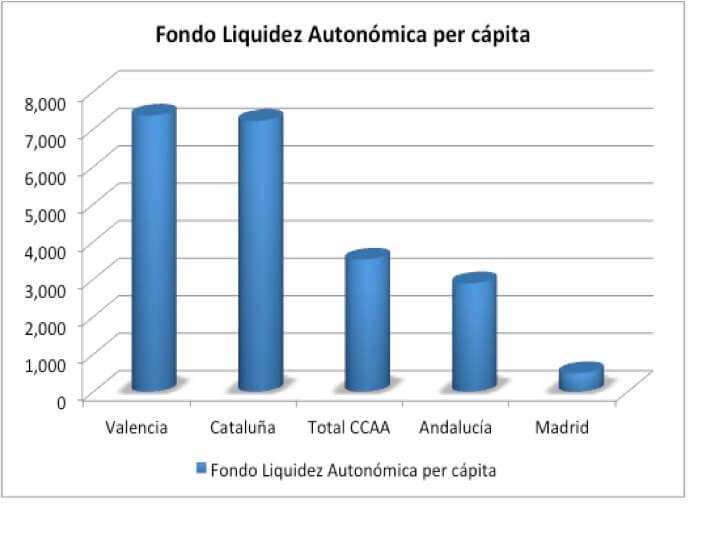 Generalitat de Catalunya. El FLA