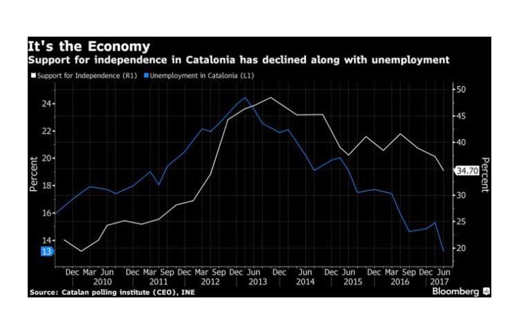 Independencia de Cataluña y crisis económica