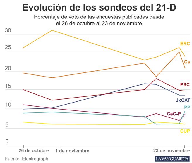 Cae comercio minorista en Catalunya