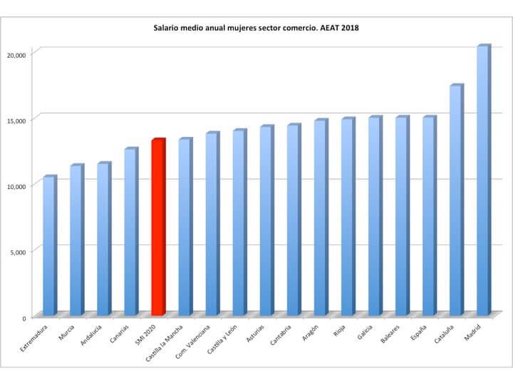 Subida Salario Mínimo 5%
